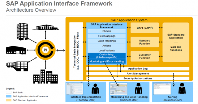 SAP AIF Overview